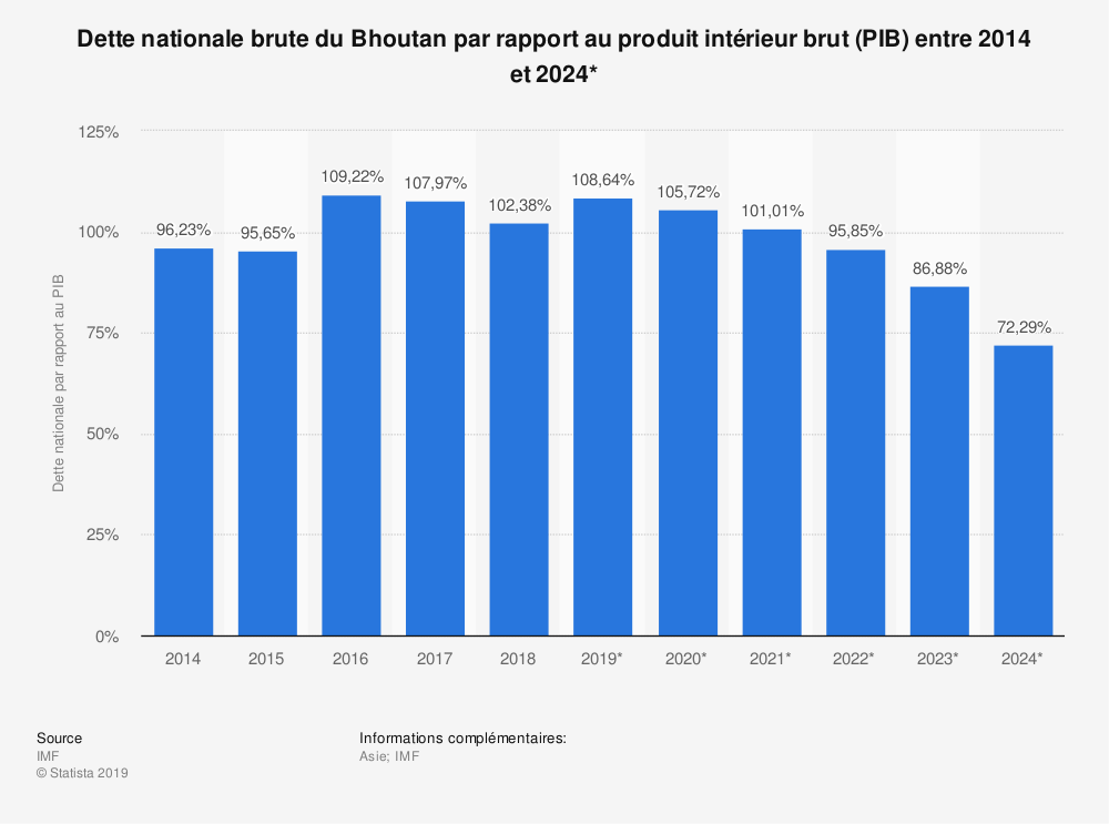 Statistique: Dette nationale brute du Bhoutan par rapport au produit intérieur brut (PIB) entre 2014 et 2024* | Statista