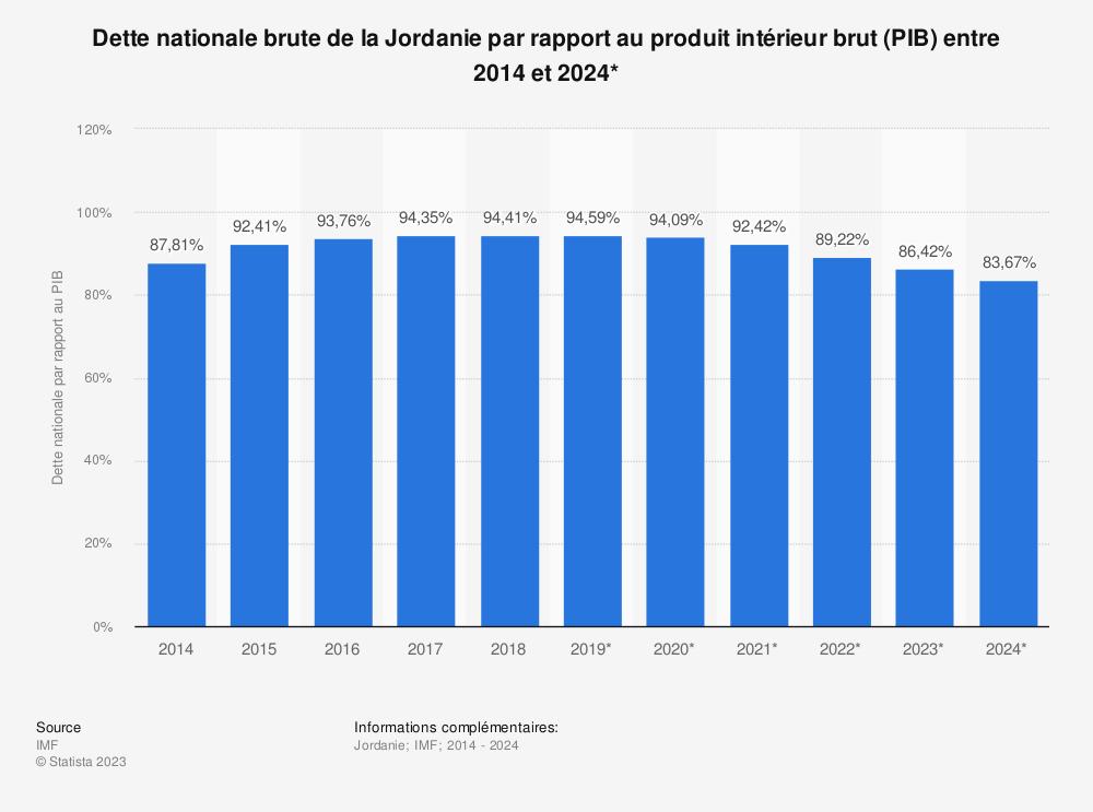 Statistique: Dette nationale brute de la Jordanie par rapport au produit intérieur brut (PIB) entre 2014 et 2024* | Statista