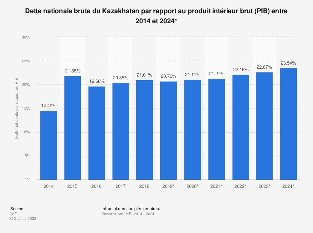 Statistique: Dette nationale brute du Kazakhstan par rapport au produit intérieur brut (PIB) entre 2014 et 2024* | Statista