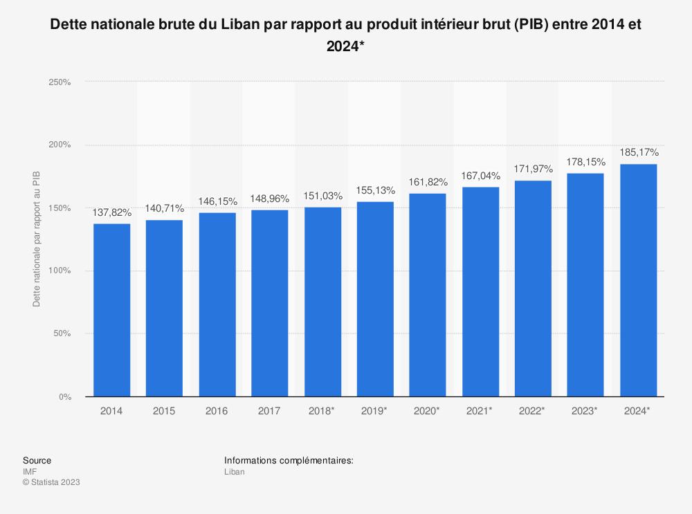 Statistique: Dette nationale brute du Liban par rapport au produit intérieur brut (PIB) entre 2014 et 2024* | Statista