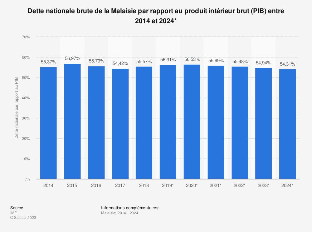 Statistique: Dette nationale brute de la Malaisie par rapport au produit intérieur brut (PIB) entre 2012 et 2022* | Statista