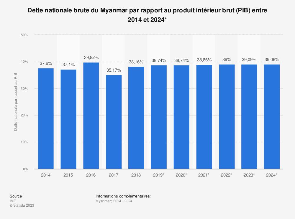 Statistique: Dette nationale brute du Myanmar par rapport au produit intérieur brut (PIB) entre 2012 et 2022* | Statista