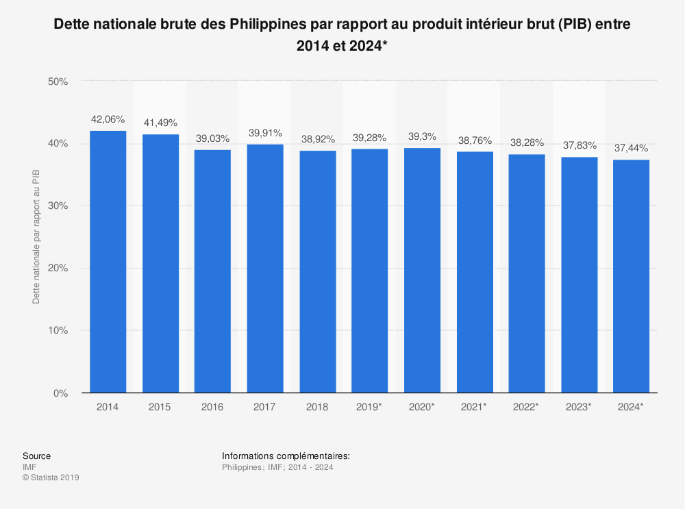 Statistique: Dette nationale brute des Philippines par rapport au produit intérieur brut (PIB) entre 2014 et 2024* | Statista