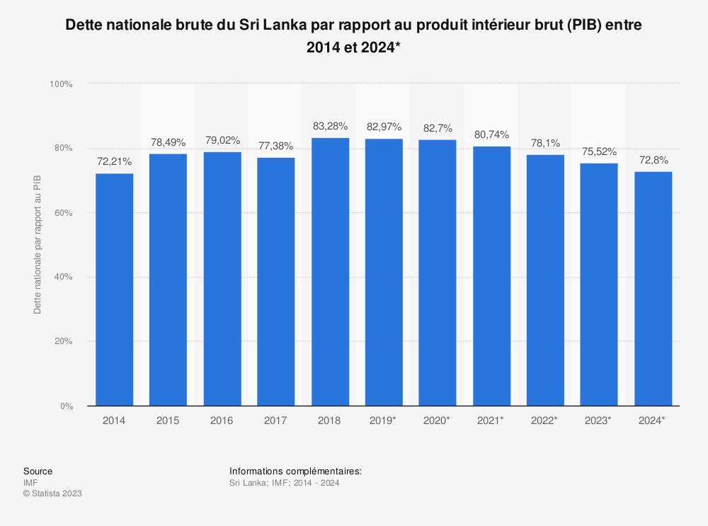 Statistique: Dette nationale brute du Sri Lanka par rapport au produit intérieur brut (PIB) entre 2012 et 2022* | Statista