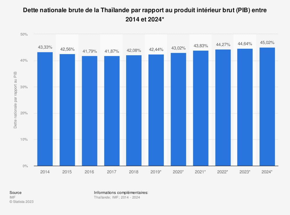 Statistique: Dette nationale brute de la Thaïlande par rapport au produit intérieur brut (PIB) entre 2014 et 2024* | Statista