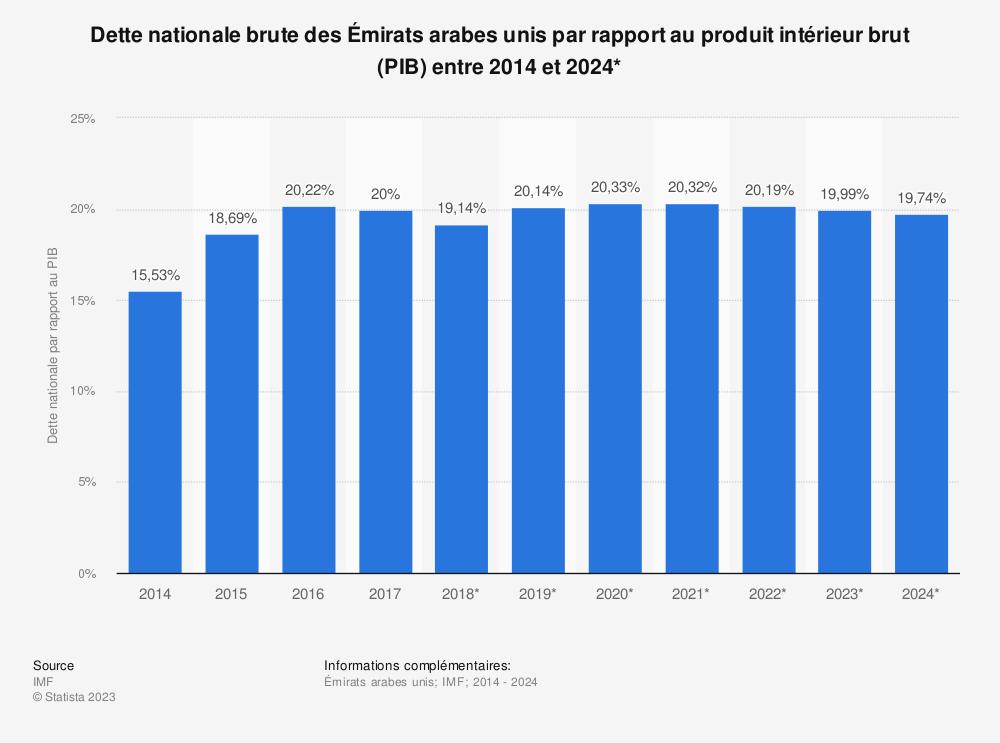 Statistique: Dette nationale brute des Émirats arabes unis par rapport au produit intérieur brut (PIB) entre 2014 et 2024* | Statista