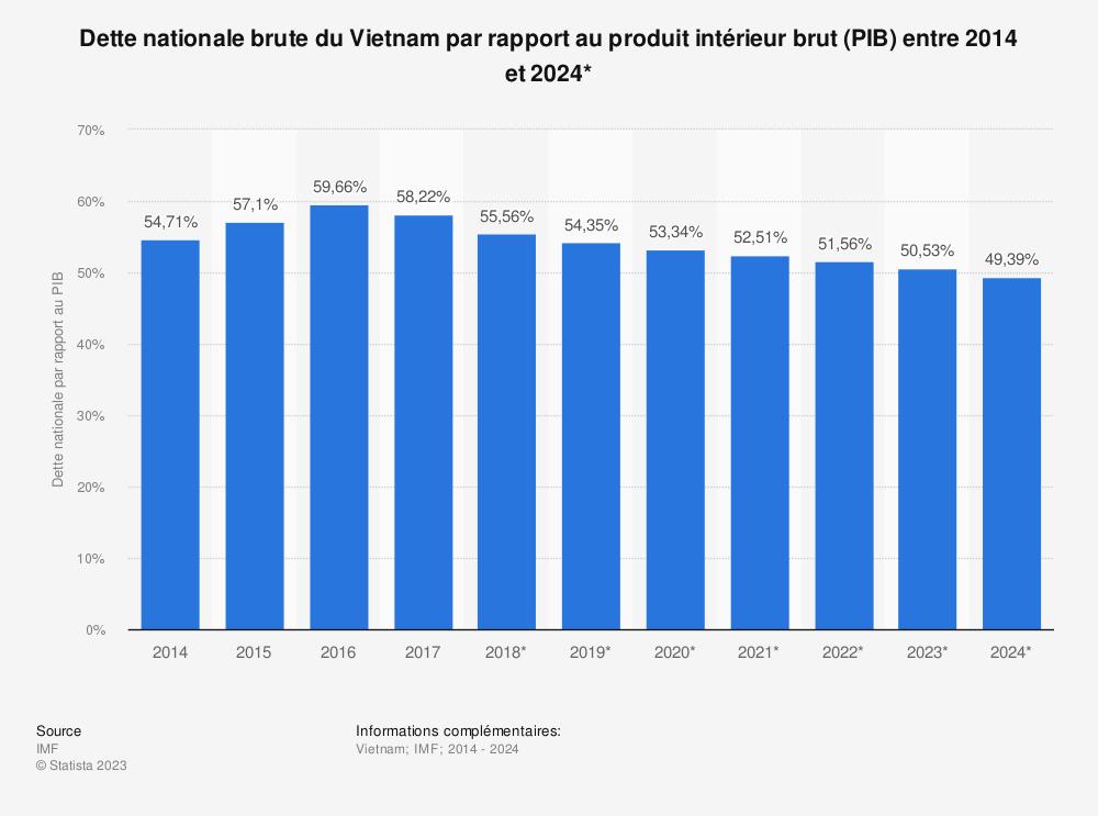 Statistique: Dette nationale brute du Vietnam par rapport au produit intérieur brut (PIB) entre 2014 et 2024* | Statista