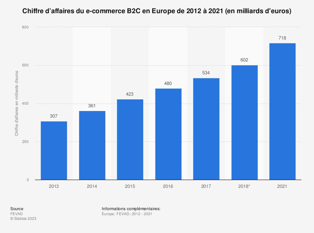 Statistique: Chiffre d'affaires du e-commerce B2C en Europe de 2012 à 2018 (en milliards d'euros) | Statista