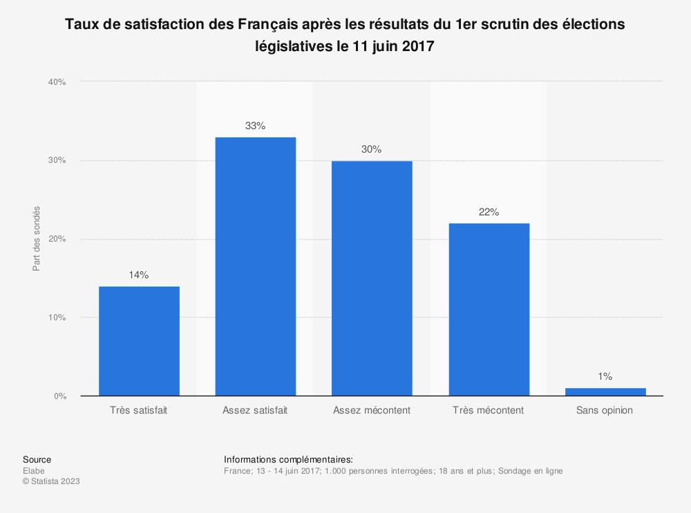 Statistique: Taux de satisfaction des Français après les résultats du 1er scrutin des élections législatives le 11 juin 2017 | Statista