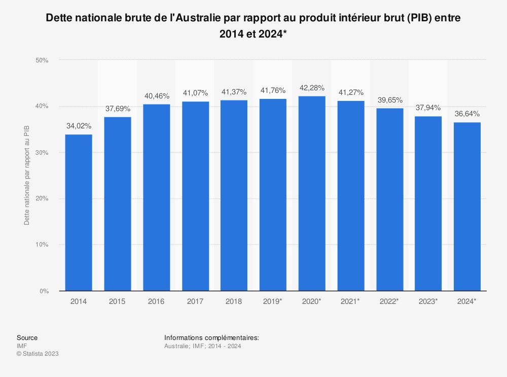 Statistique: Dette nationale brute de l'Australie par rapport au produit intérieur brut (PIB) entre 2014 et 2024* | Statista