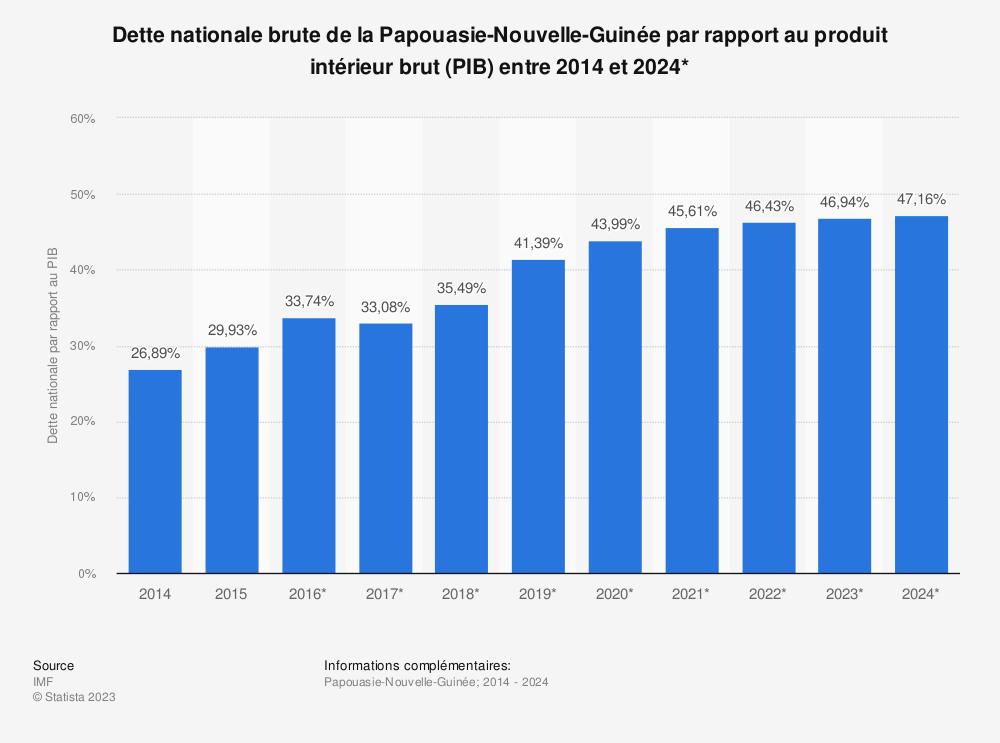 Statistique: Dette nationale brute de la Papouasie-Nouvelle-Guinée par rapport au produit intérieur brut (PIB) entre 2014 et 2024* | Statista