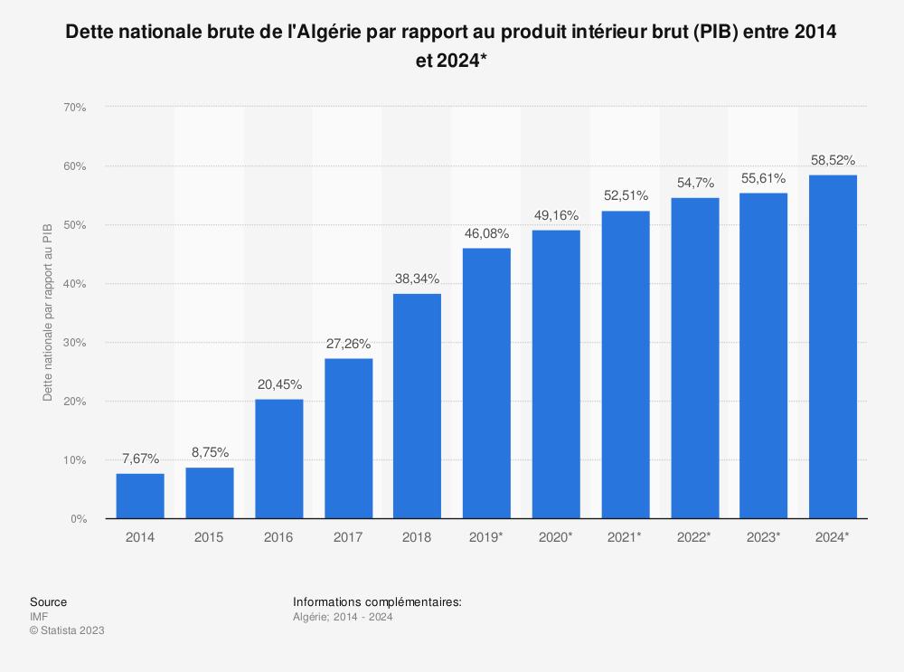 Statistique: Dette nationale brute de l'Algérie par rapport au produit intérieur brut (PIB) entre 2014 et 2024* | Statista