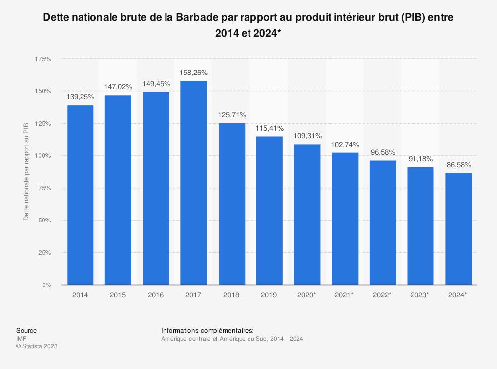 Statistique: Dette nationale brute de la Barbade par rapport au produit intérieur brut (PIB) entre 2014 et 2024* | Statista
