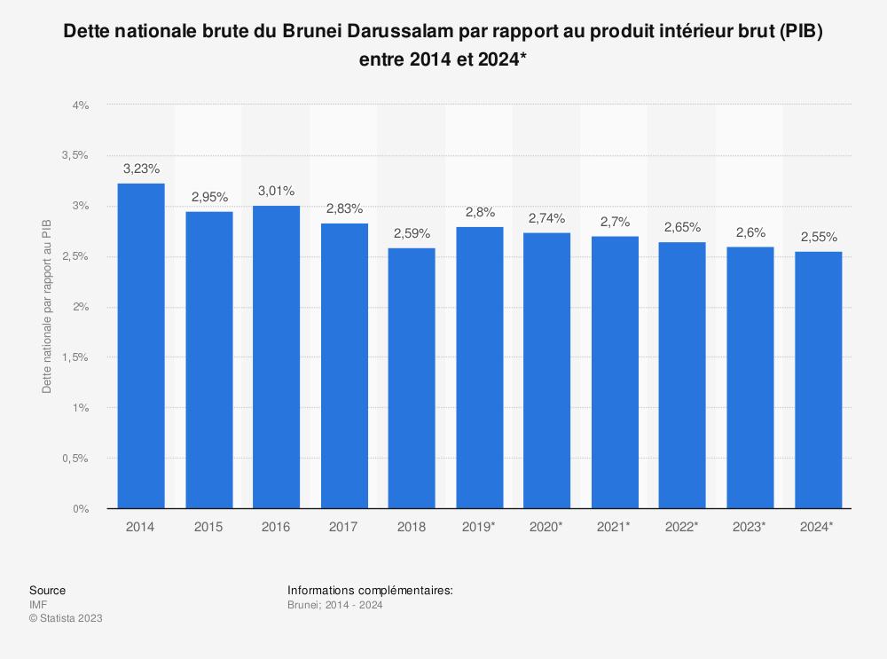 Statistique: Dette nationale brute du Brunei Darussalam par rapport au produit intérieur brut (PIB) entre 2014 et 2024* | Statista