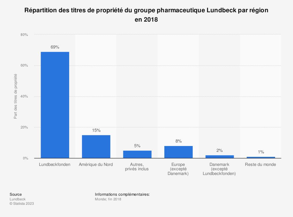 Statistique: Répartition des titres de propriété du groupe pharmaceutique Lundbeck par région en 2018 | Statista