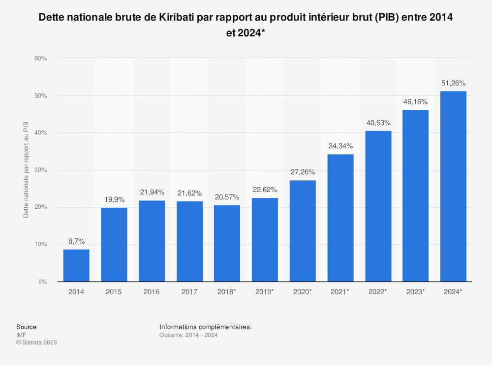 Statistique: Dette nationale brute de Kiribati par rapport au produit intérieur brut (PIB) entre 2014 et 2024* | Statista