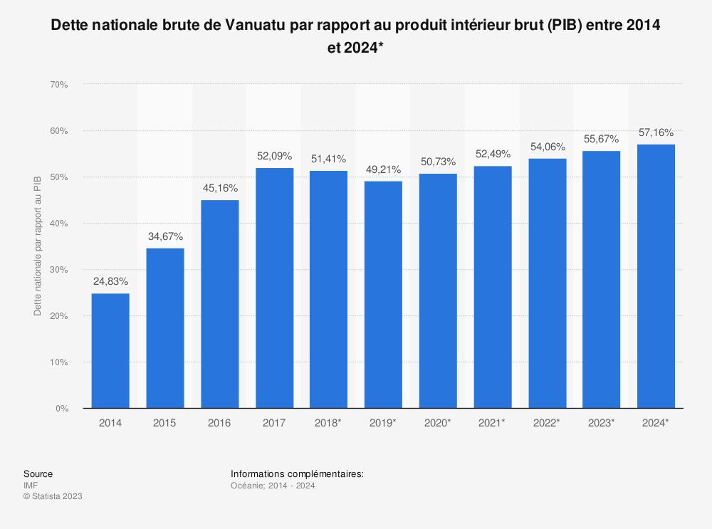 Statistique: Dette nationale brute de Vanuatu par rapport au produit intérieur brut (PIB) entre 2014 et 2024* | Statista