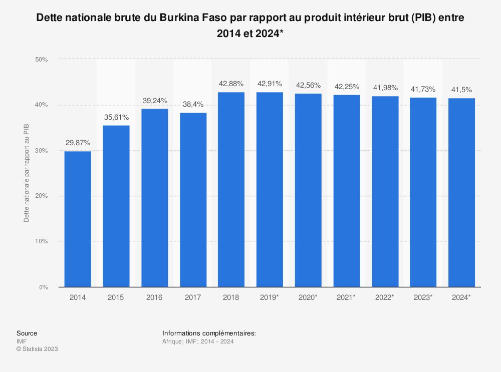Statistique: Dette nationale brute du Burkina Faso par rapport au produit intérieur brut (PIB) entre 2014 et 2024* | Statista