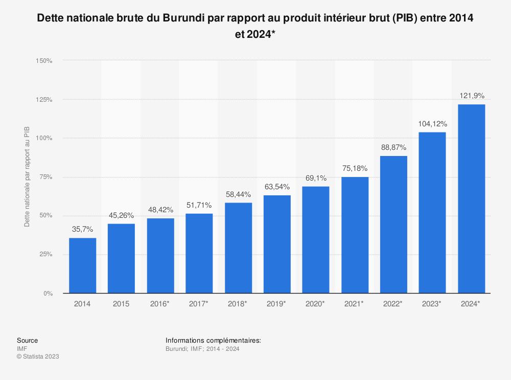 Statistique: Dette nationale brute du Burundi par rapport au produit intérieur brut (PIB) entre 2014 et 2024* | Statista