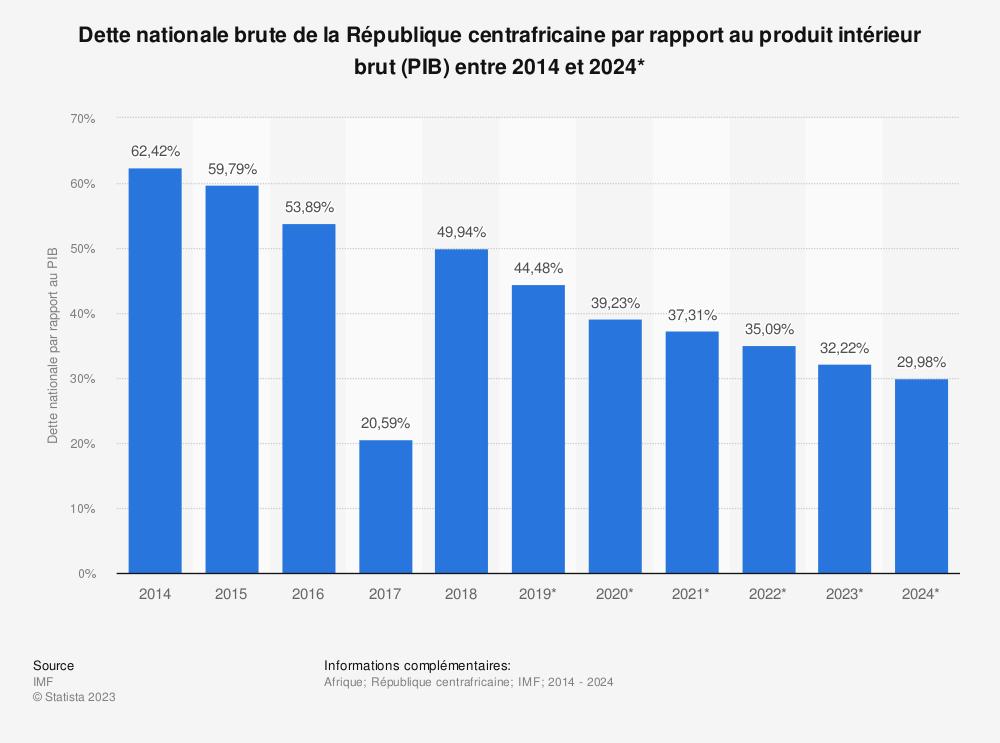 Statistique: Dette nationale brute de la République centrafricaine par rapport au produit intérieur brut (PIB) entre 2014 et 2024* | Statista
