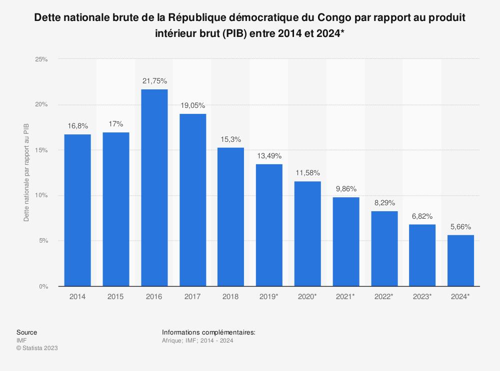 Statistique: Dette nationale brute de la République démocratique du Congo par rapport au produit intérieur brut (PIB) entre 2012 et 2022* | Statista