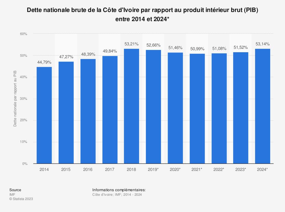 Statistique: Dette nationale brute de la Côte d'Ivoire par rapport au produit intérieur brut (PIB) entre 2012 et 2022* | Statista