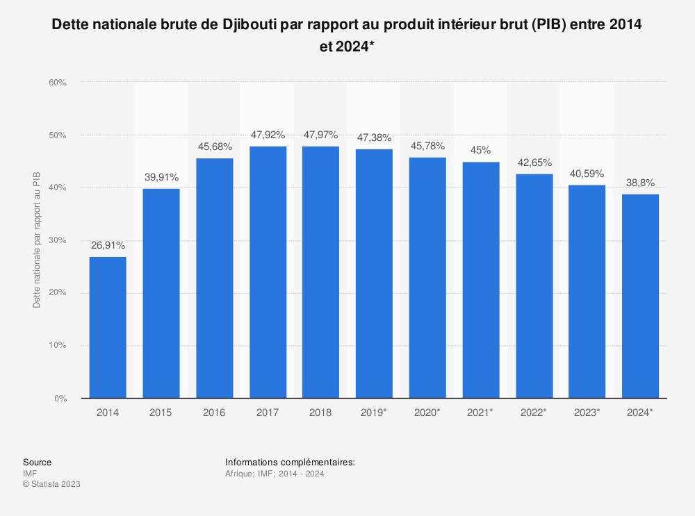 Statistique: Dette nationale brute de Djibouti par rapport au produit intérieur brut (PIB) entre 2012 et 2022* | Statista