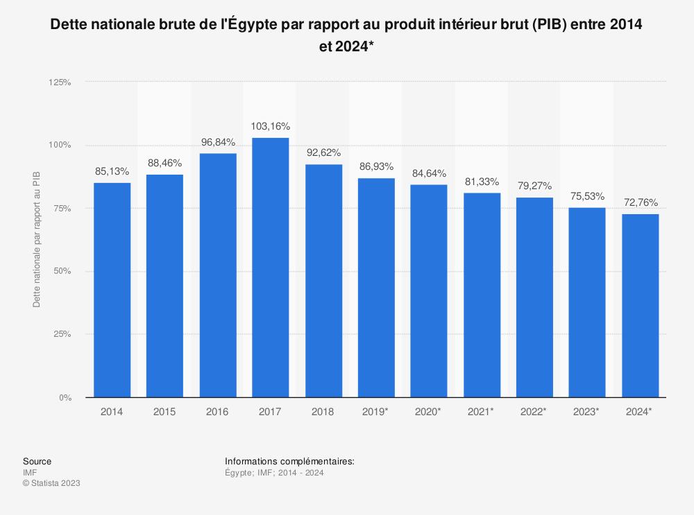 Statistique: Dette nationale brute de l'Égypte par rapport au produit intérieur brut (PIB) entre 2014 et 2024* | Statista