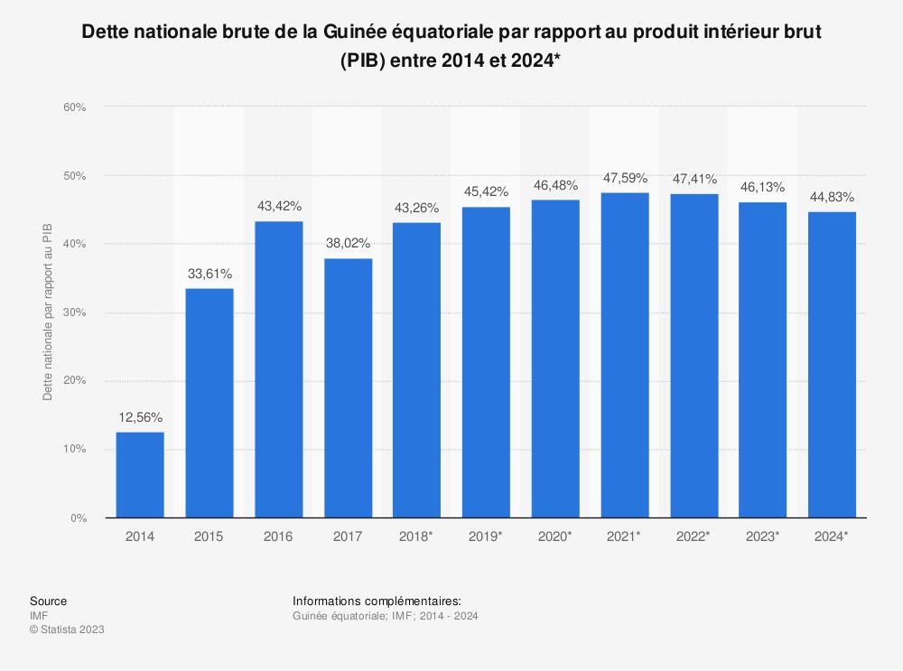 Statistique: Dette nationale brute de la Guinée équatoriale par rapport au produit intérieur brut (PIB) entre 2014 et 2024* | Statista