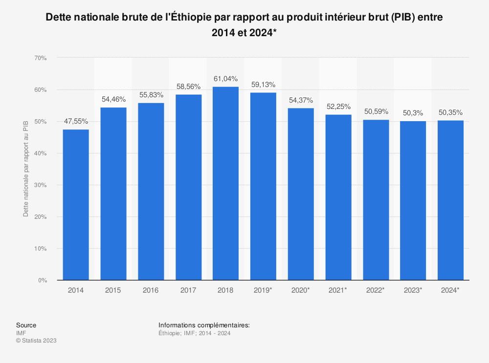 Statistique: Dette nationale brute de l'Éthiopie par rapport au produit intérieur brut (PIB) entre 2014 et 2024* | Statista