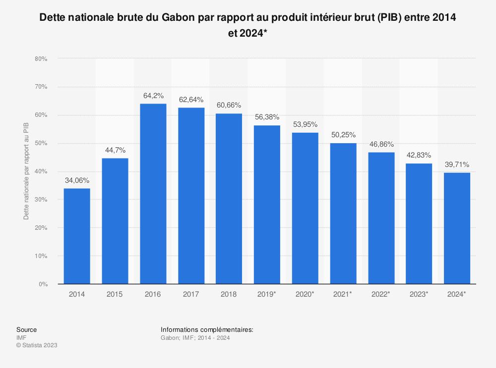 Statistique: Dette nationale brute du Gabon par rapport au produit intérieur brut (PIB) entre 2012 et 2022* | Statista