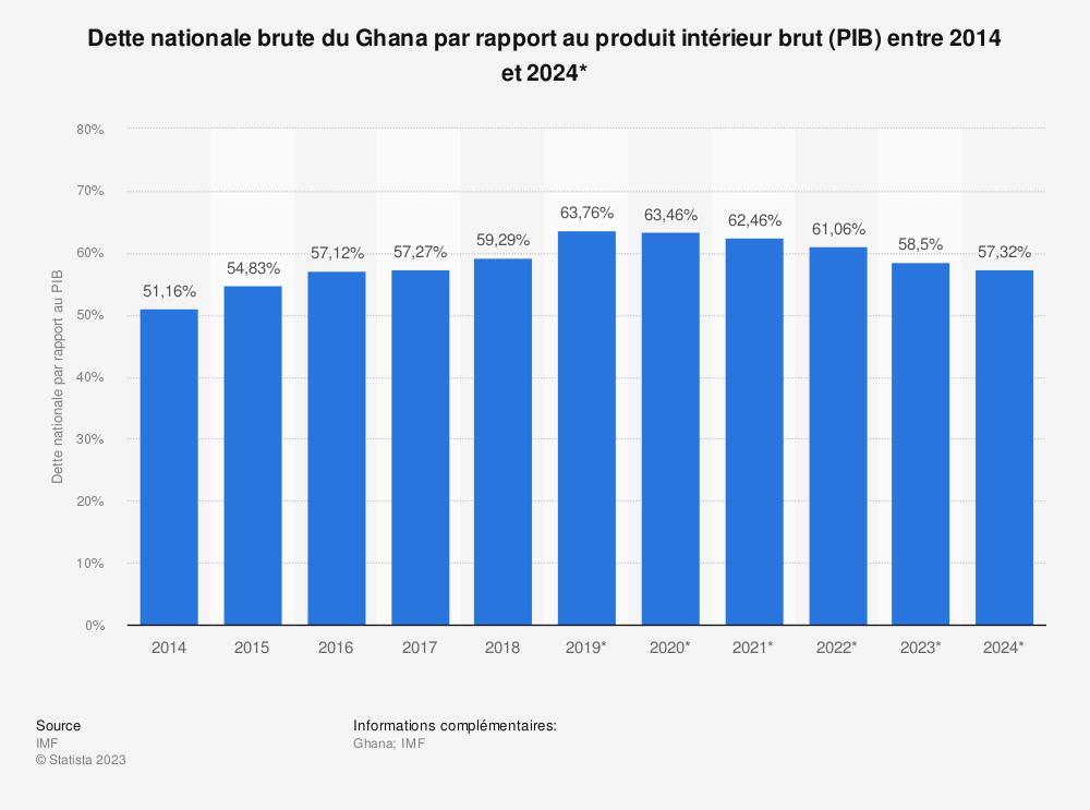 Statistique: Dette nationale brute du Ghana par rapport au produit intérieur brut (PIB) entre 2014 et 2024* | Statista