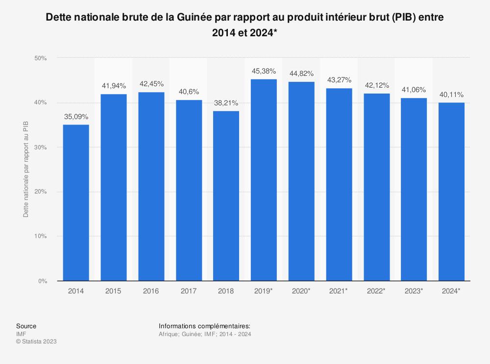 Statistique: Dette nationale brute de la Guinée par rapport au produit intérieur brut (PIB) entre 2012 et 2022* | Statista