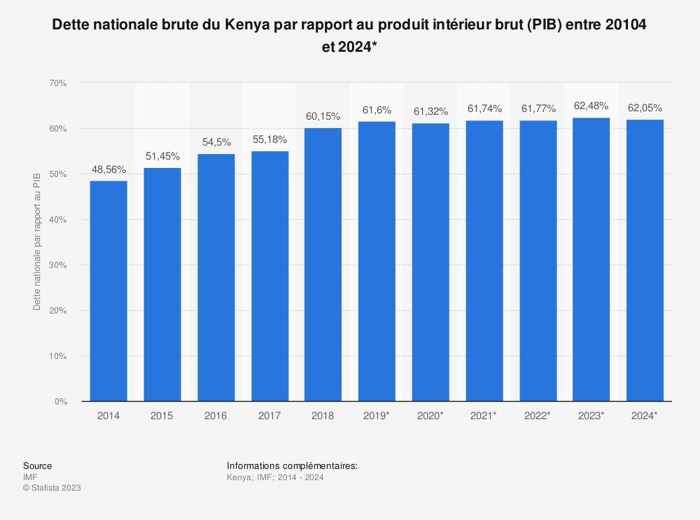 Statistique: Dette nationale brute du Kenya par rapport au produit intérieur brut (PIB) entre 2012 et 2022* | Statista