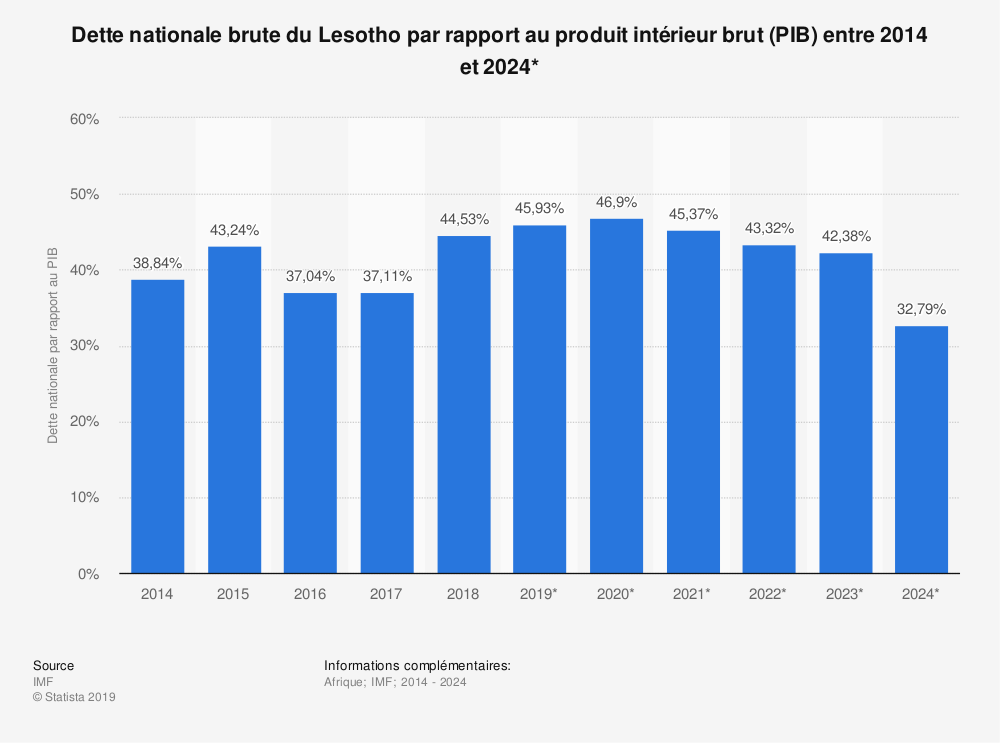 Statistique: Dette nationale brute du Lesotho par rapport au produit intérieur brut (PIB) entre 2012 et 2021* | Statista