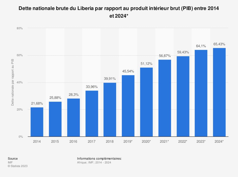 Statistique: Dette nationale brute du Liberia par rapport au produit intérieur brut (PIB) entre 2014 et 2024* | Statista