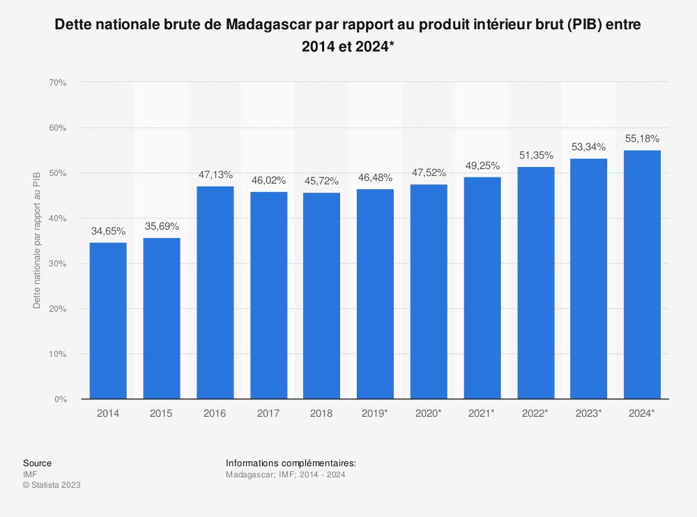 Statistique: Dette nationale brute de Madagascar par rapport au produit intérieur brut (PIB) entre 2014 et 2024* | Statista