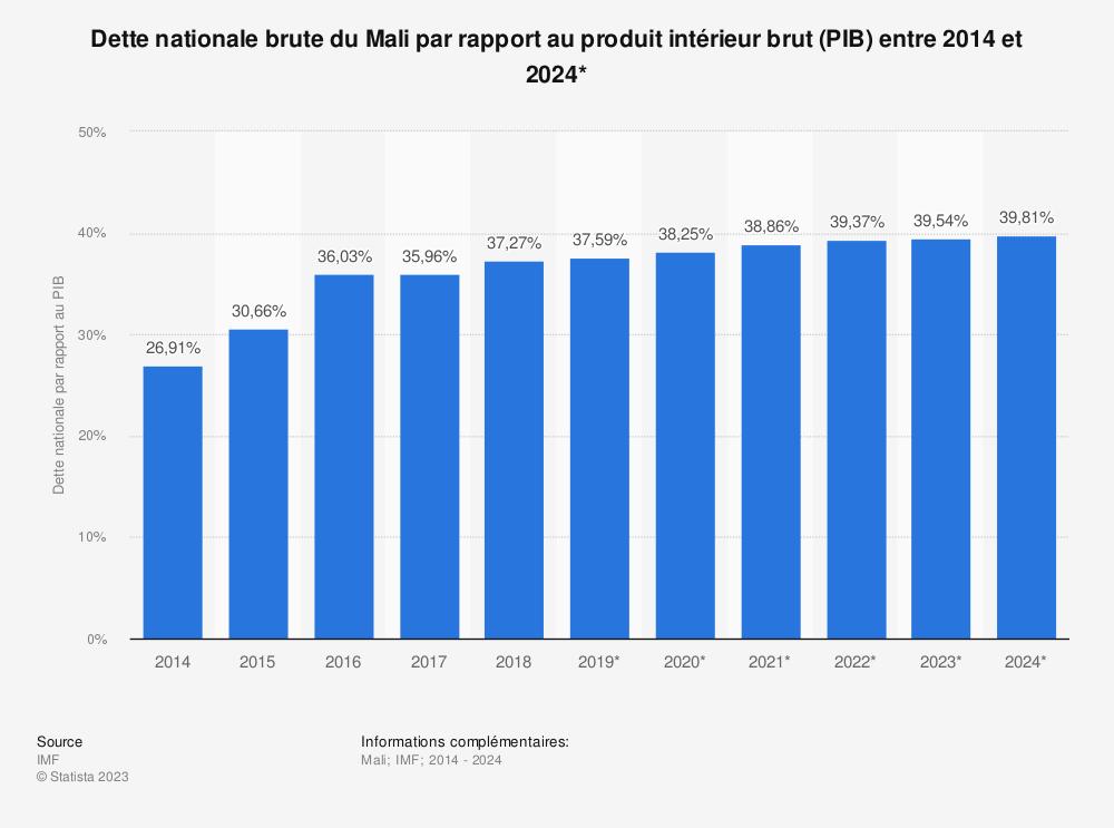 Statistique: Dette nationale brute du Mali par rapport au produit intérieur brut (PIB) entre 2012 et 2022* | Statista