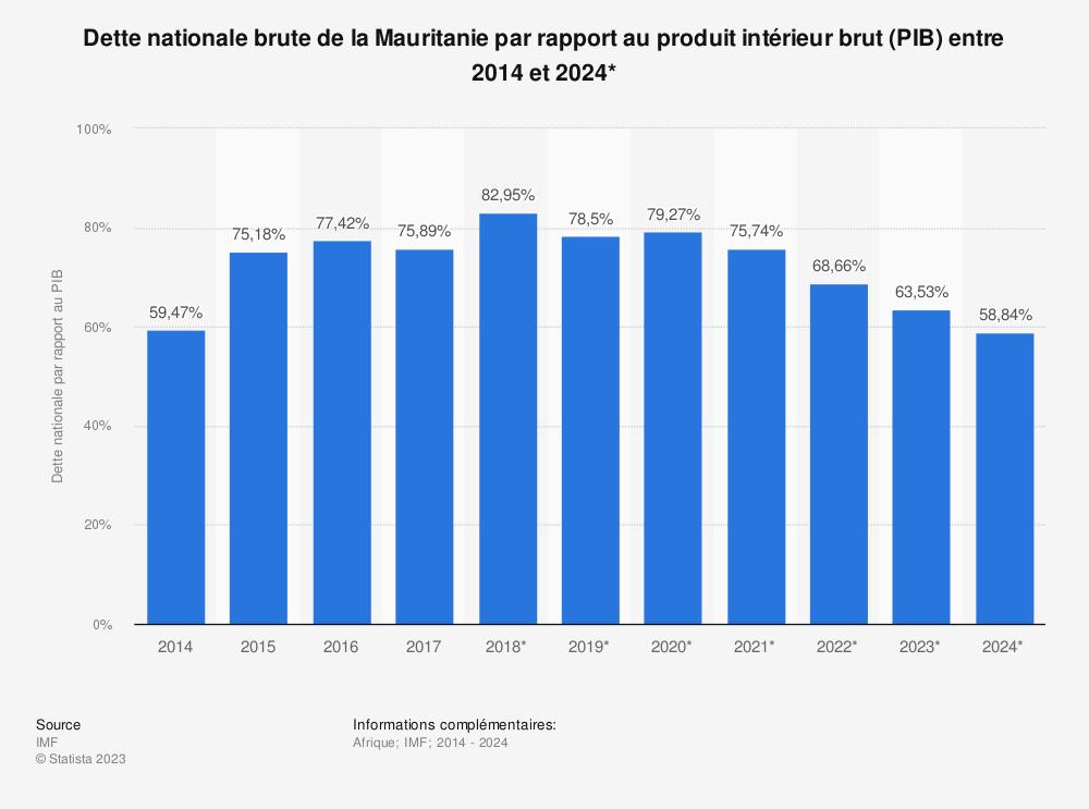 Statistique: Dette nationale brute de la Mauritanie par rapport au produit intérieur brut (PIB) entre 2014 et 2024* | Statista