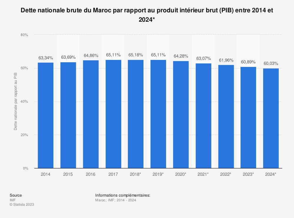 Statistique: Dette nationale brute du Maroc par rapport au produit intérieur brut (PIB) entre 2014 et 2024* | Statista