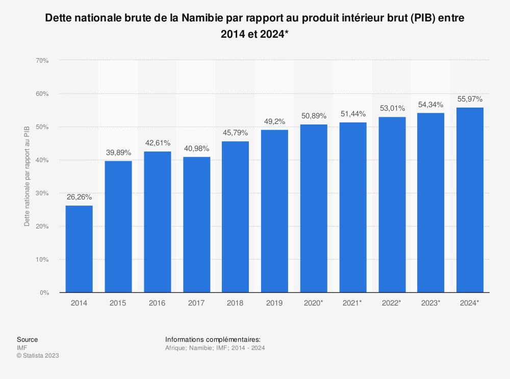 Statistique: Dette nationale brute de la Namibie par rapport au produit intérieur brut (PIB) entre 2014 et 2024* | Statista