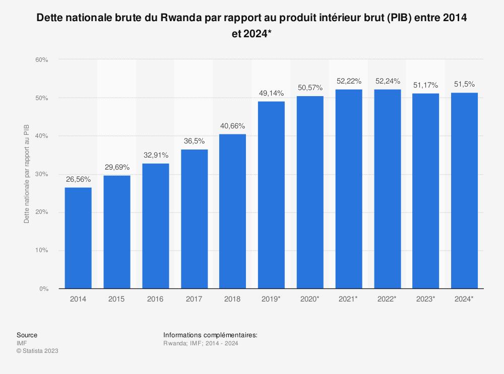 Statistique: Dette nationale brute du Rwanda par rapport au produit intérieur brut (PIB) entre 2014 et 2024* | Statista