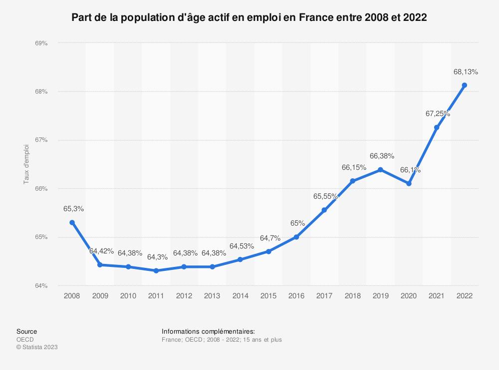 Statistique: Part de la population d'âge actif en emploi en France entre 2008 et 2018 | Statista