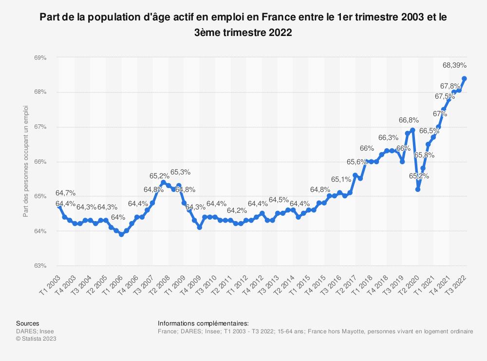 Statistique: Part de la population d'âge actif en emploi en France entre le 1er trimestre 2015 et le 4e trimestre 2018 | Statista