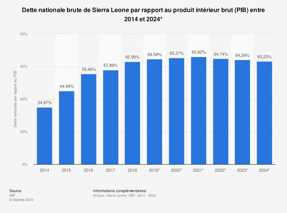 Statistique: Dette nationale brute de Sierra Leone par rapport au produit intérieur brut (PIB) entre 2014 et 2024* | Statista