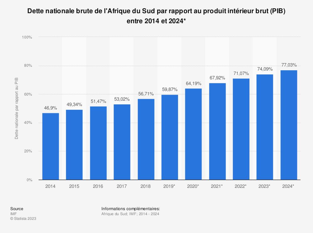 Statistique: Dette nationale brute de l'Afrique du Sud par rapport au produit intérieur brut (PIB) entre 2014 et 2024* | Statista
