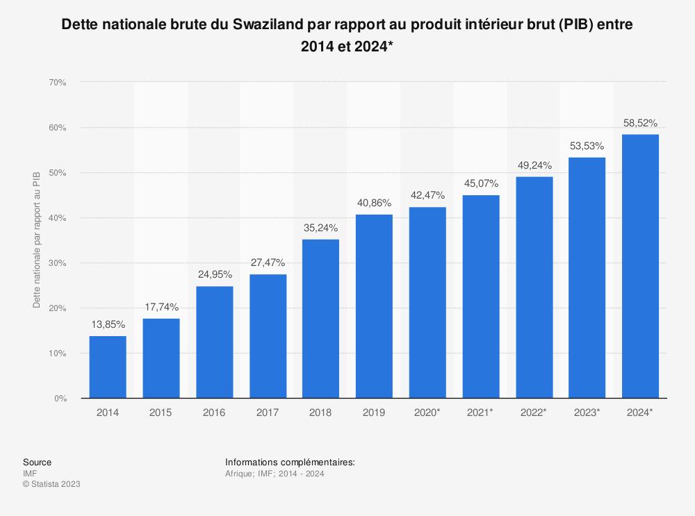 Statistique: Dette nationale brute du Swaziland par rapport au produit intérieur brut (PIB) entre 2014 et 2024* | Statista