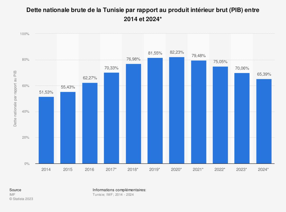 Statistique: Dette nationale brute de la Tunisie par rapport au produit intérieur brut (PIB) entre 2014 et 2024* | Statista