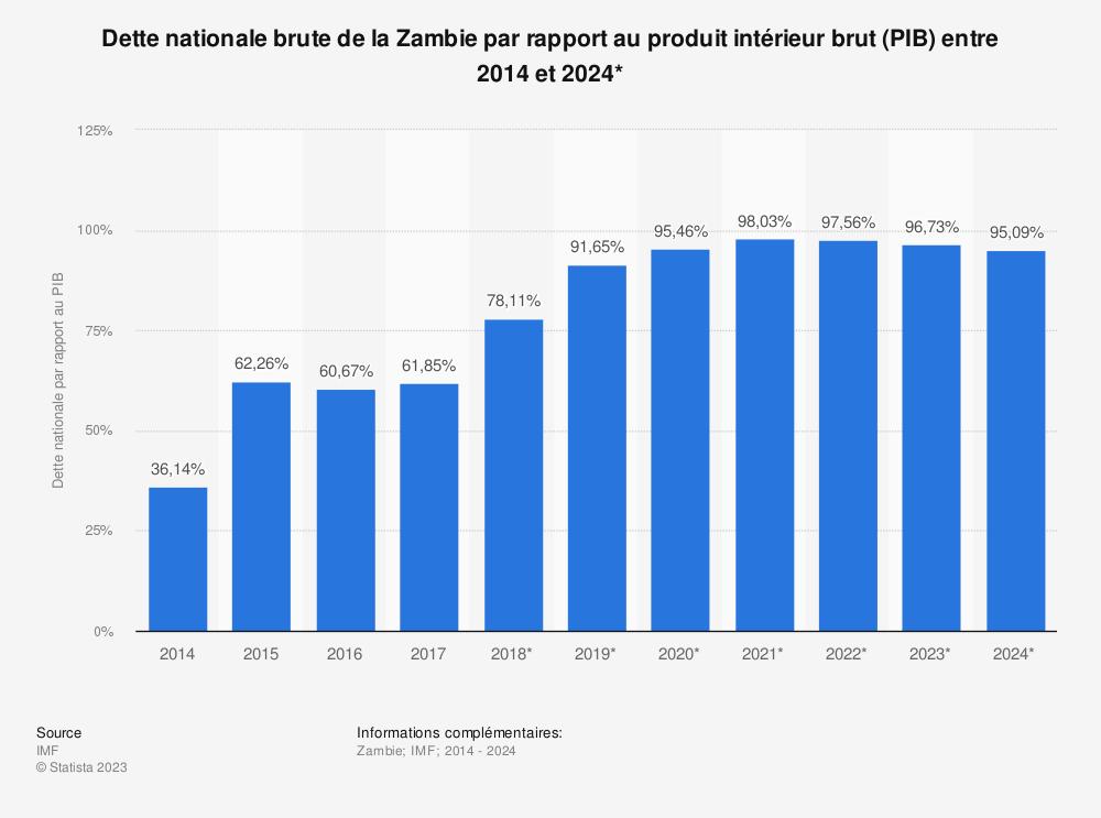 Statistique: Dette nationale brute de la Zambie par rapport au produit intérieur brut (PIB) entre 2014 et 2024* | Statista