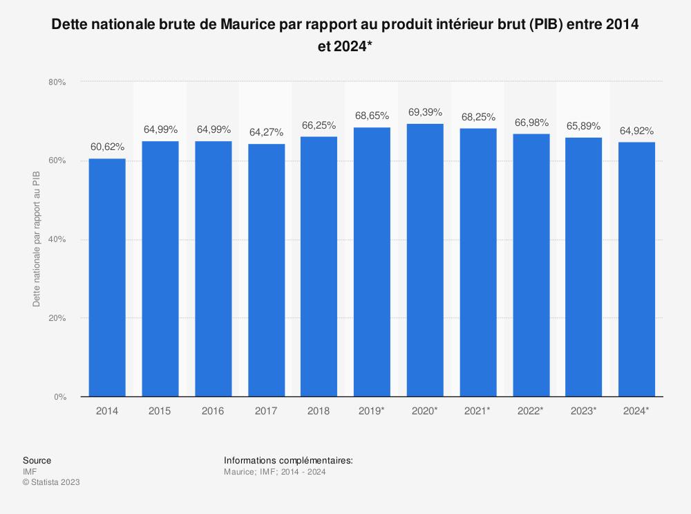 Statistique: Dette nationale brute de Maurice par rapport au produit intérieur brut (PIB) entre 2014 et 2024* | Statista